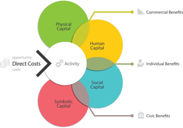 The IPM Model of Value Creation
